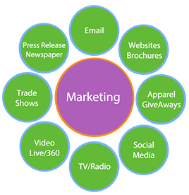 Types of Marketing including Digital